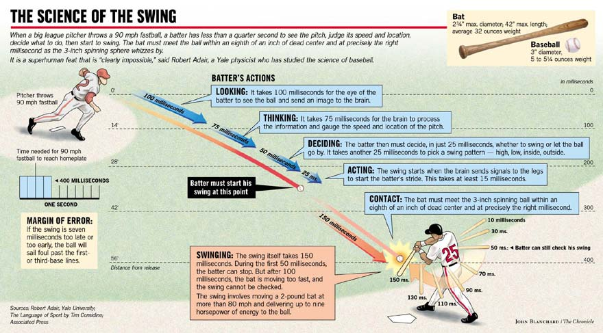 Image result for the visual science of the baseball swing