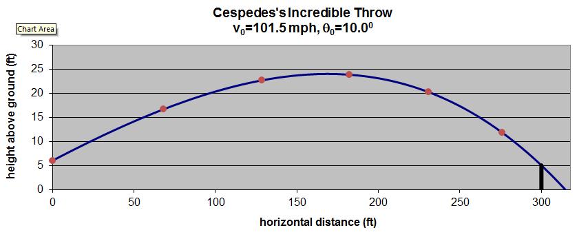 Baseball Aerodynamics